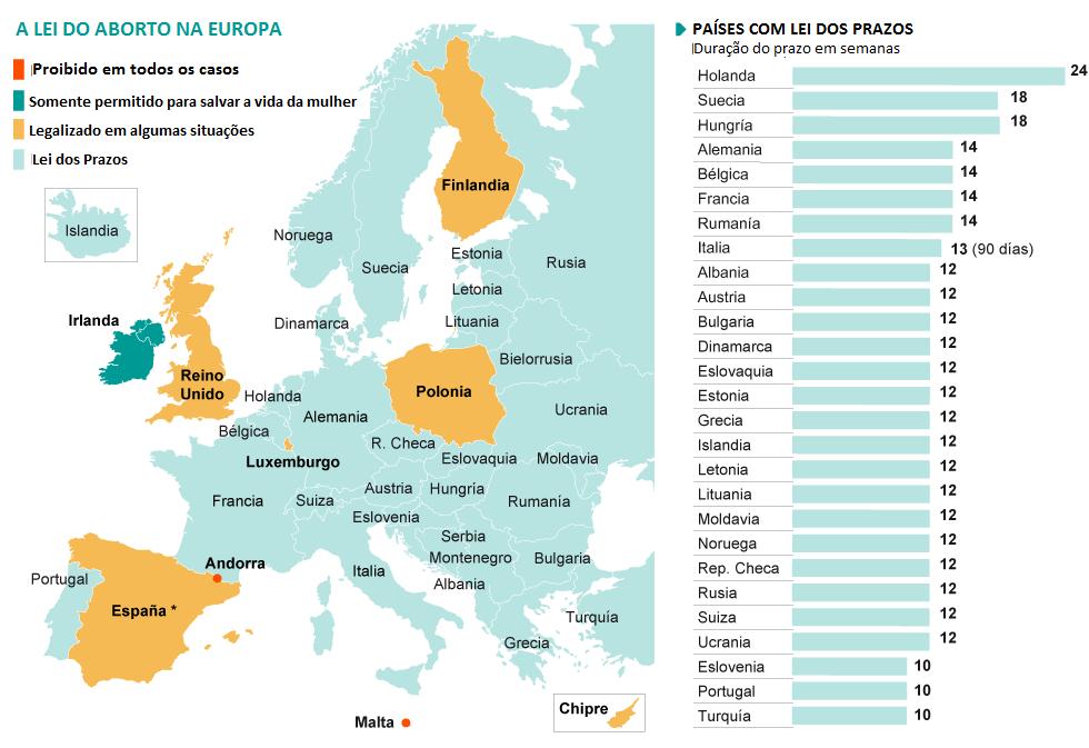 aborto europa